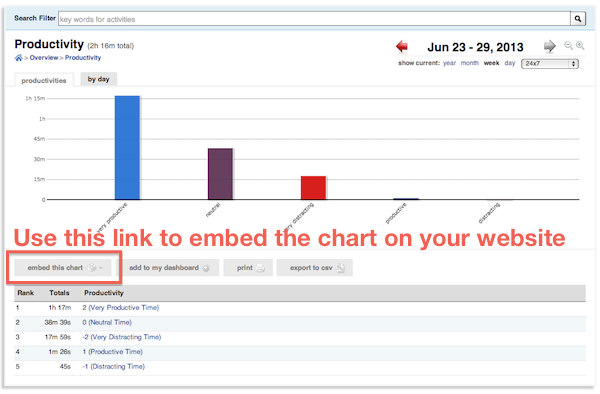 "Click ""embed this chart"" to add your RescueTime productivity meter to any website."
