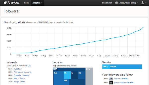 Twitter analytics lets financial advisers calculate their social media ROI