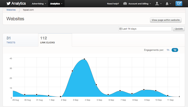 The Twitter Analytics dashboard now displays your website mentions and referral traffic