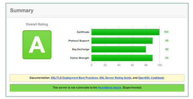 A report generated by the Qualys  SSL Server Test