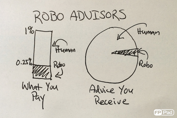 Robo Advisor: What you pay versus what you receive