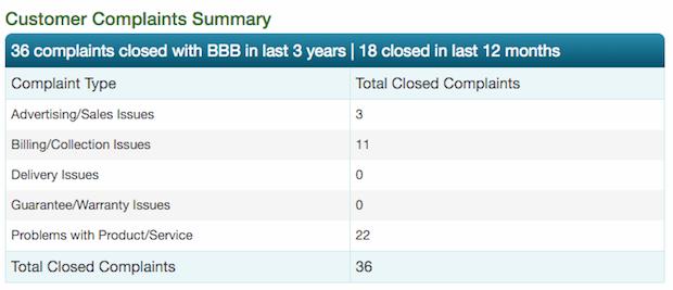 Finicity BBB complaints